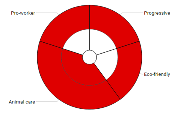 brandpositiondial