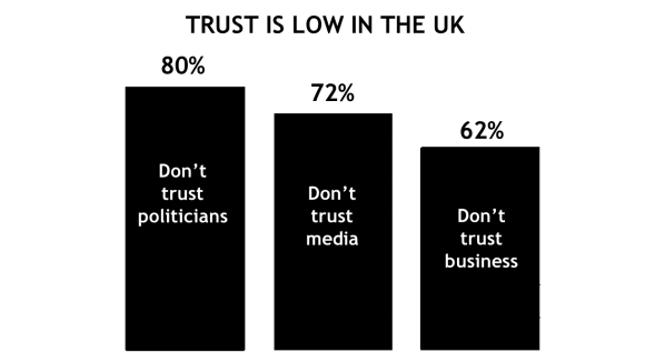 Trust in the UK